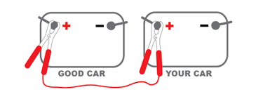"how to jump a car battery life lanes attach the red ""positive"" cable to the good car battery terminal then attach the other red ""positive"" cable to your car battery terminal"