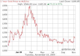 Au Price Chart Economic Mixed Signals The Asx All Ords And Gold Prices