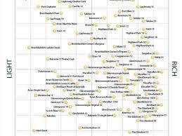 Malt Characteristics Chart The Definitive Single Malt Whisky Flavor Map Single Malt