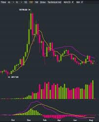 Top 3 Price Prediction Bitcoin Ethereum Ripple Volume In