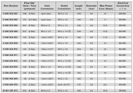 Bosch Fuel Pump Chart Cis Fuel Pump Options For More Fuel Pelican Parts Forums