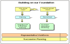 strategic plan for human resource management to  building on our foundation the integration of human resource planning
