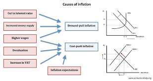 Issues Of The 1920s Cause Effect Chart Causes Of Inflation Economics Help