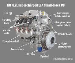 ohv ohc sohc and dohc engine design animation components gm 6 2l lsa v8
