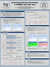 010 Academic Poster Template Powerpoint Ideas Templates For