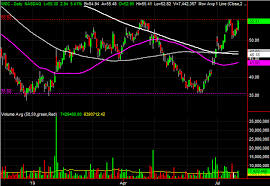 Wdc Stock Chart 3 Big Stock Charts For Tuesday Western Digital Huntington