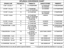 Splenda To Sugar Conversion Chart Lindas Low Carb Menus Recipes Splenda Conversion Chart