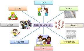 Tipos De Lenguaje La Comunicación