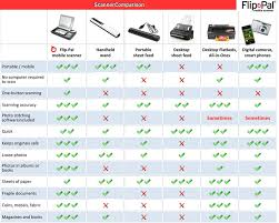 Comparison With Other Scanning Types