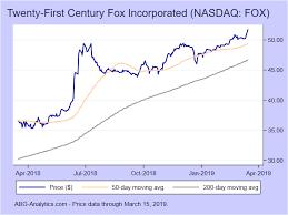 Twenty First Century Fox Incorporated Nasdaq Fox Stock Report