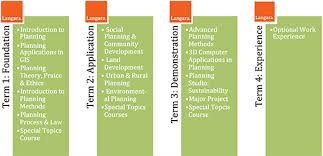 Langara Programs Courses Applied Planning