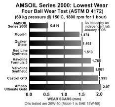 Amsoil Vs Red Line Motor Oil