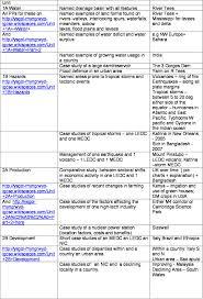 ysgol rhyngrwyd igcse geography revision sessions y11 case study list 1 png