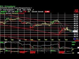 Cpts Gpn Jcg V Stock Charts Harry Boxer Thetechtrader Com