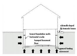 masonry foundations and piers old