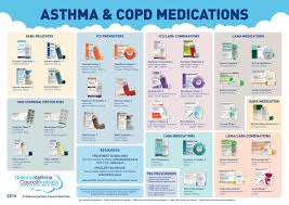 Asthma And Copd Medications Chart