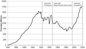 Indian Railway Fare Chart 2018 19 Pdf Impact Of The Privatisation Of British Rail Wikipedia