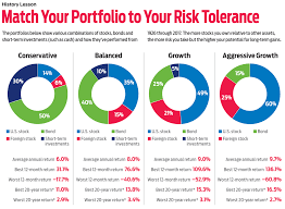 Morningstar Asset Allocation Chart Timely Strategies To Protect Your Portfolio
