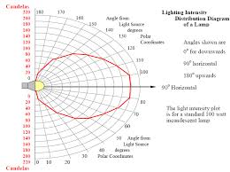 Lighting Nasa Energy Models Com