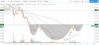 Ripple Trade Chart Trade Recommendation Ripple Hacked Hacking Finance