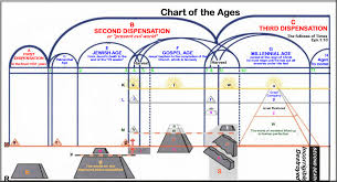 Plan Of The Ages Chart Divine Plan