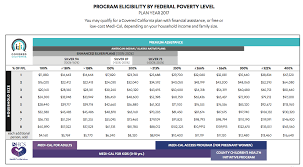 Covered California Fpl Chart 2016 How Do I Know If I Qualify For Covered California Or Medi Cal