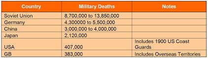 Wwii Some Interesting Death Toll Statistics Lazer Horse