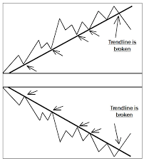 How To Draw Trend Line In Stock Chart How To Draw Trendlines For Better Investment Results
