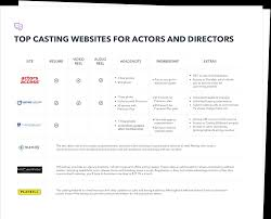 Casting Director Resume 7 Best Free Casting Websites For Filmmakers And Actors In 2019
