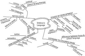 Methodology Flow Chart Thesis How To Create Your Dissertation Outline Dummies