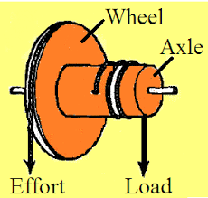 Wheel And Axle Lessons Tes Teach