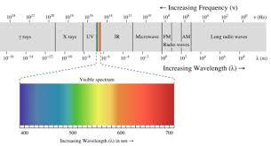 Electromagnetic Spectrum Chart Electromagnetic Spectrum