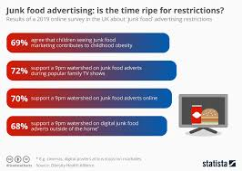 Obesity Chart Uk Chart Junk Food Advertising Is The Time Ripe For