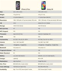 Samsung Galaxy S5 Comparison Chart Iphone 6 Plus Vs Samsung Galaxy S5 Its All About What You
