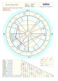 Astrodienst Online Free Chart 100 Gva