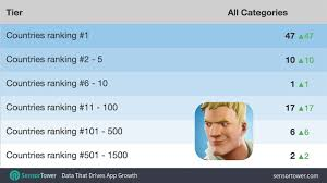 Fortnite Charts Fortnite Topped Ios Charts In 47 Countries Less Than 24