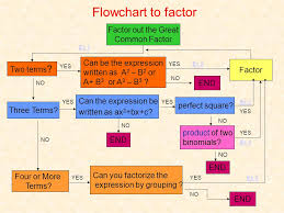 Flowchart To Factor Factor Out The Great Common Factor Ppt
