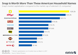 Snapchat Ipo Chart Chart Snap Is More Valuable Than These Household Names
