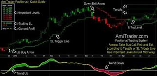 Free Buy Sell Signal Chart Free Auto Buy Sell Signal Software Stock Market Chart