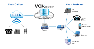 key features   voxconnectour cloud hosted phone system greets your callers   a professional menu of options to better route their call  gives business extensions for each