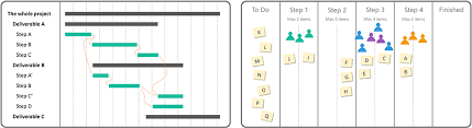 Kanban Chart Gantt Chart Vs Kanban Board Management Plaza