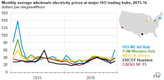 Wholesale Power Prices In 2016 Fell Reflecting Lower