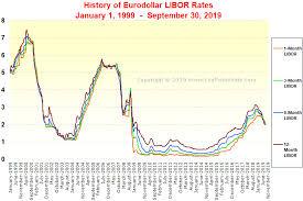 Libor Charts