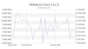 1 Myr To Aud Exchange Rate Convert Malaysian Ringgit To