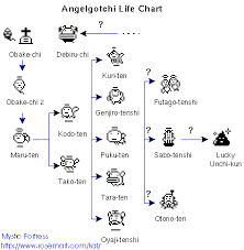 What Exactly Is A Angelgotchi Tamagotchi Angel