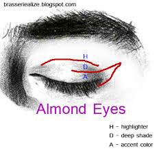 basic makeup for almond eyes