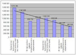 Дипломная работа Совершенствование расчетных банковских операций  Рис 1 3 1 ВТБ по количеству выпущенных пластиковых карт в 1 ом полугодии 2009 года по сравнению с 1 ым полугодием 2008 г