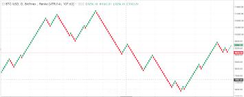 Cryptocurrency Technical Indicators Renko Charts Icodog