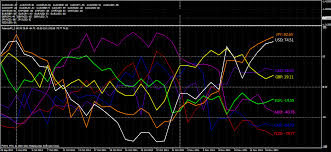 Forex Currency Strength Index Currency Index Dukascopy