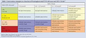 Framingham Risk Score Chart Table 3 From South African Dyslipidaemia Guideline Consensus